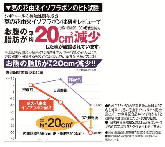 シボヘール(SHIBO HE-RU) 葛の花由来イフォフラボンのヒト試験結果
